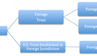FOREIGN TRUST WITH U.S. TRUSTEE?